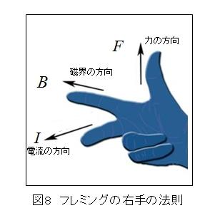 フレミング左手の法則と右手の法...