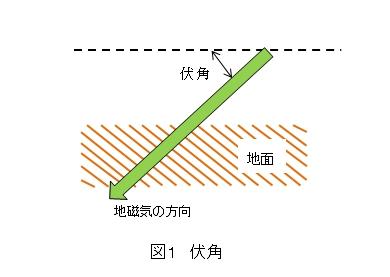 伏角と偏角   やさしい電気回路