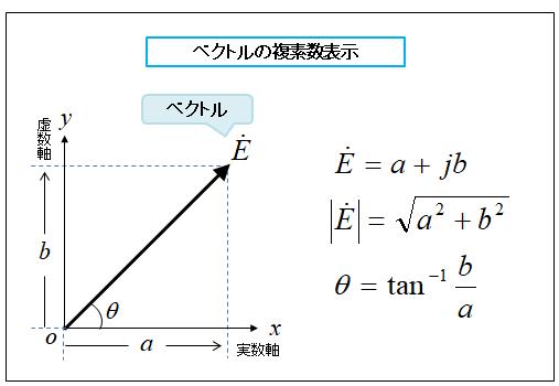 複素数とベクトル