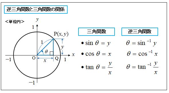 三角関数の方程式/不等式の解き方!単位円 ...