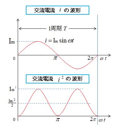 正弦波交流の実効値とは│やさしい電気回路