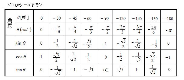 サイン コサイン タンジェント 表