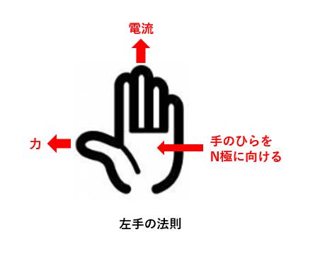 フレミング 右手 の 法則